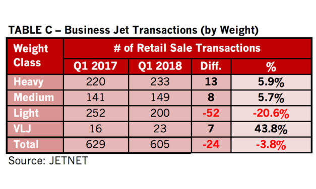 JETNET releases march 2018 and first quarter 2018 pre-owned business jet, business turboprop, helicopter, and commercial airliner market Information